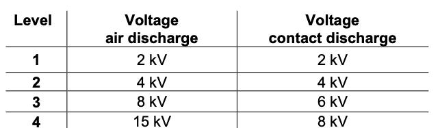 Elektrostatik deşarj testinde ürünlere standartın belirttiği voltaj değerleri tabloda belirtilmiştir.