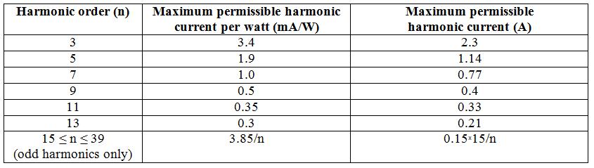 EMC Harmonic Testi standartı EN 61000-3-2'dir.